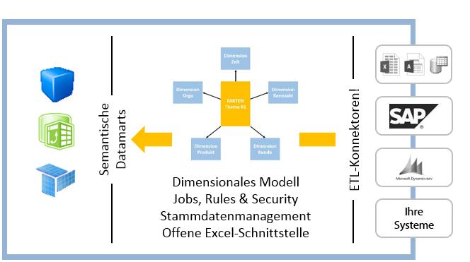 Agiles Datawarehouse