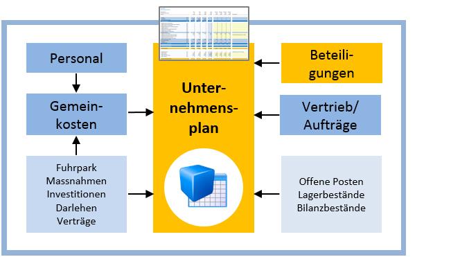 Excel BI Planungsloesungen