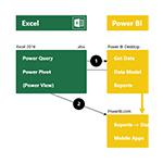 Power BI und Excel 2016