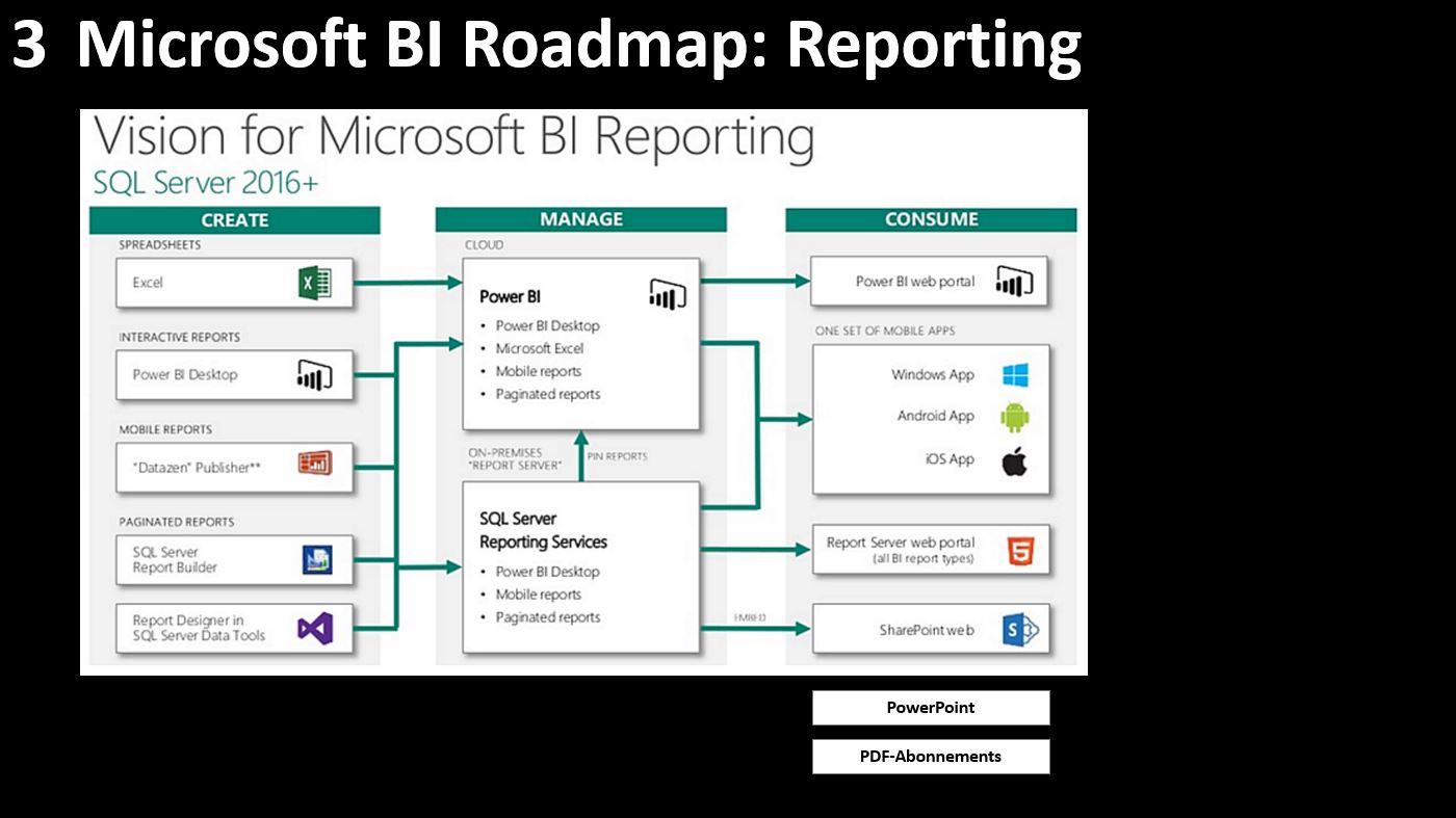 """die bi In power bi wird """"jetzt aktualisieren"""" und die """"zeitplanaktualisierung"""" für datasets unterstützt, die aus power bi desktop-dateien erstellt wurden,."""