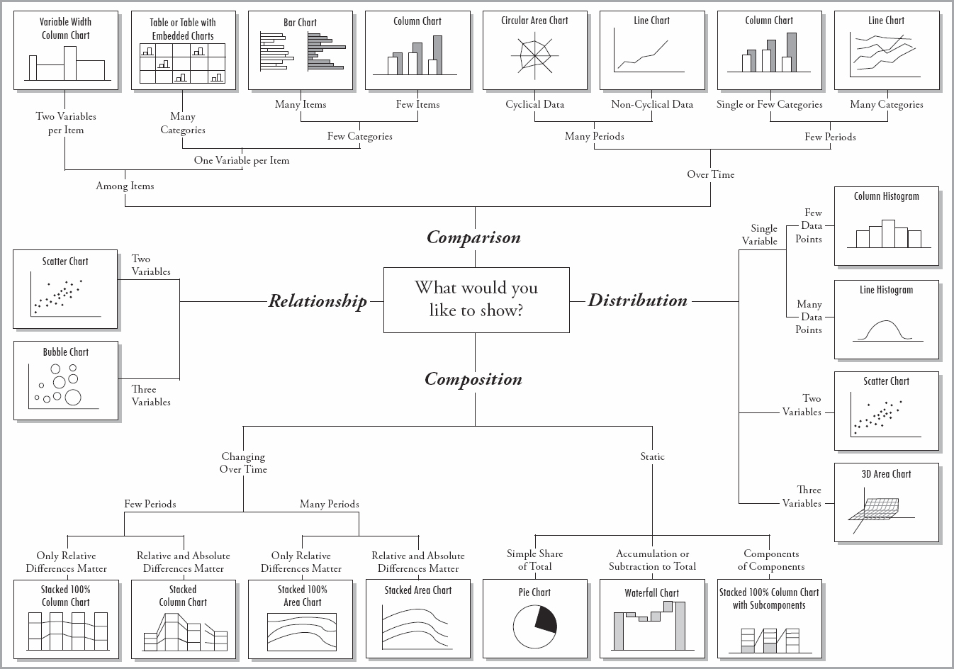 Chart Systematik - Andrew Abela