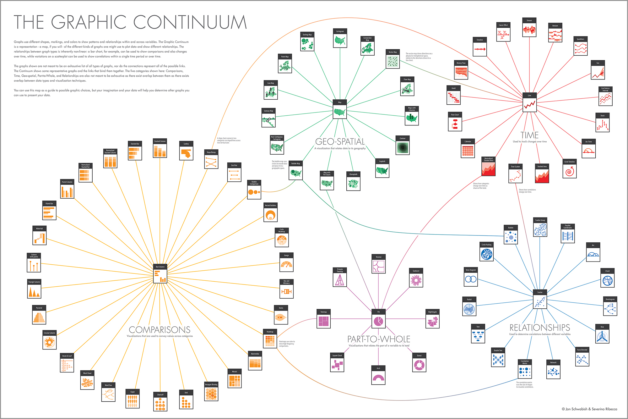 Chart Systematik - The Graphic Continuum