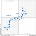 Gartner Magic Quadrant 2014 for BI
